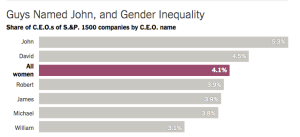 gender inequality