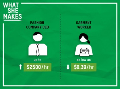 Illustration comparing pay of fashion company CEO vs. garment worker.